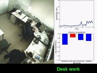 Office Activity Detection